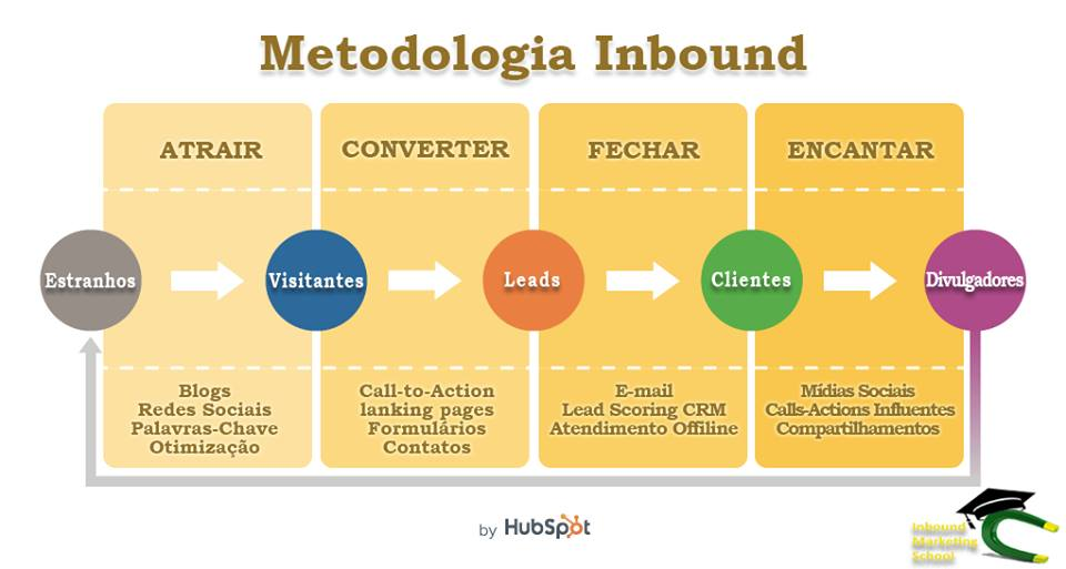 metodologia_inbound_marketing