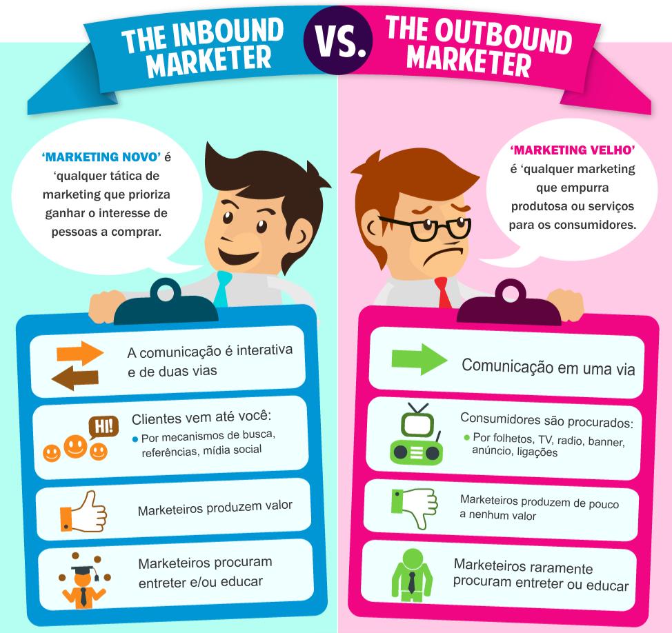 inbound marketing x outbound marketing