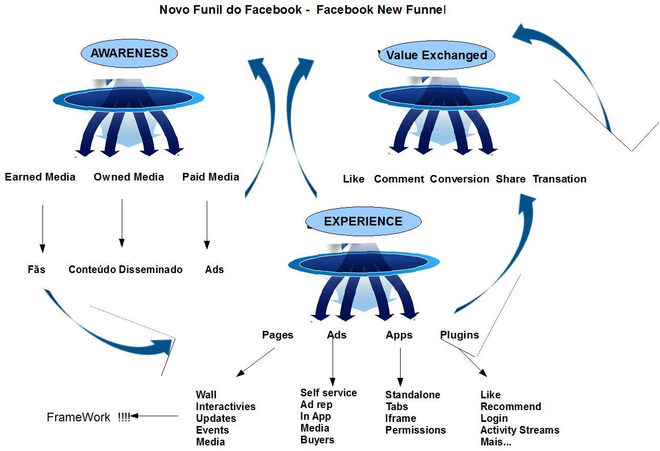 novo funil do facebook